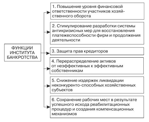 банкротство субъект кодекс
