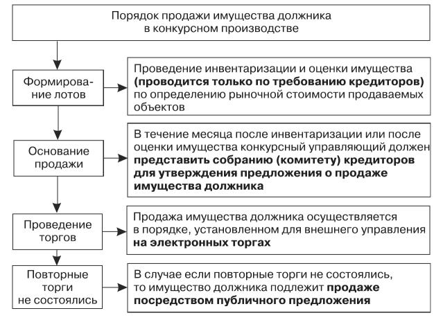 реабилитация как процедура банкротства