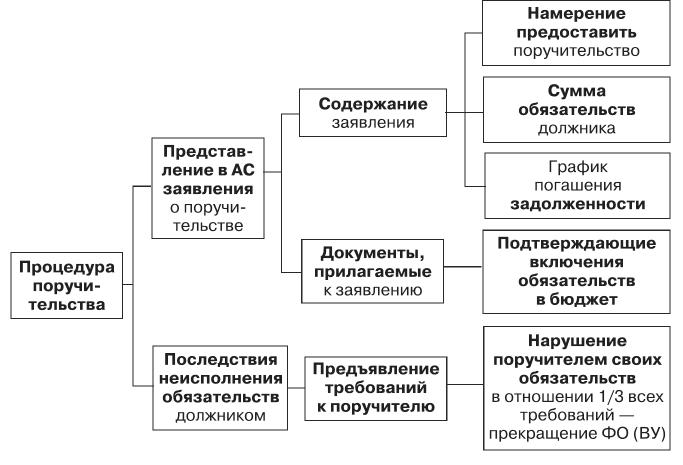 анализ упрощенных процедур банкротства