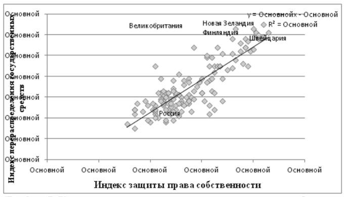 Индекс защиты прав собственности жилье в дубаи