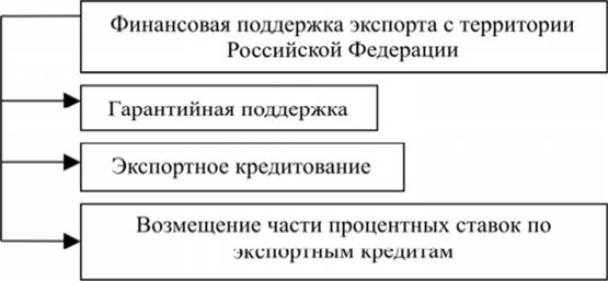 Список нормативных документов регулирующих порядок налогообложения участников внешнеэкономической деятельности в евразэс