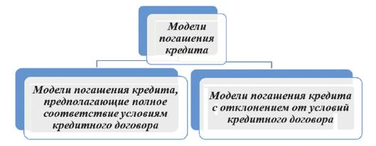 основные условия погашения кредитов