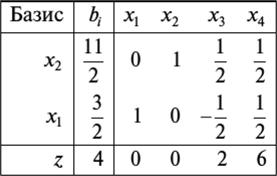 Решение задач методом гомори пример скачать задачи и решения по теории вероятности
