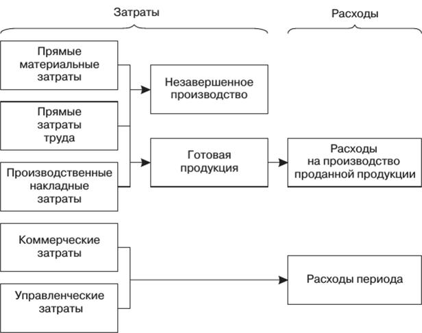 Планирование Издержек И Результатов Шпаргалка