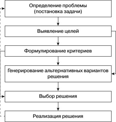 Задачи с ответами по менеджменту управленческие решения молярная концентрация задачи и решения