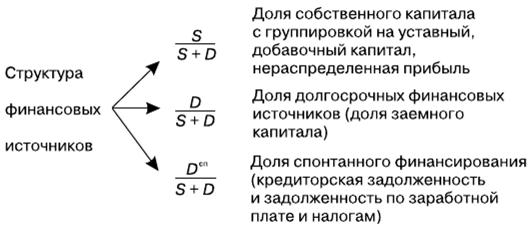 Структура источников капитала