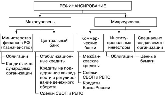кредиты рефинансирования центрального банка