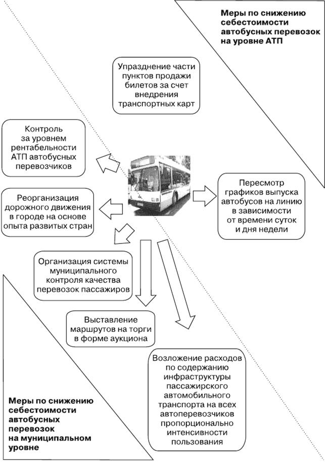 Час за транспорта стоимость автомобильного перевозок во области стоимость квт час владимирской