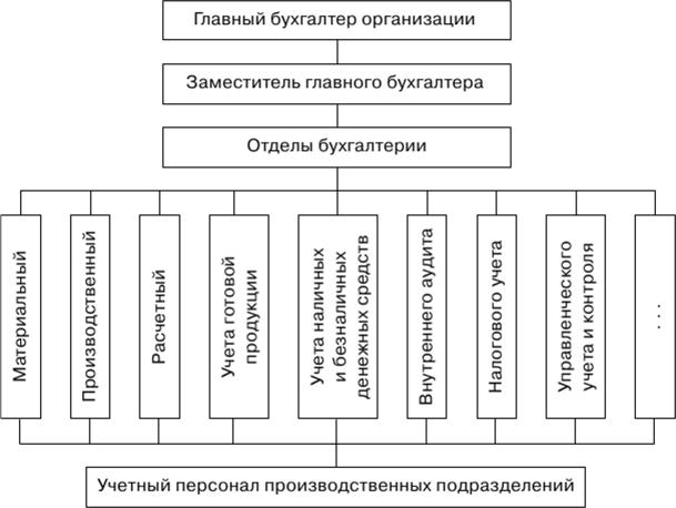 Количество главных бухгалтеров в организации бухгалтера на дому москва