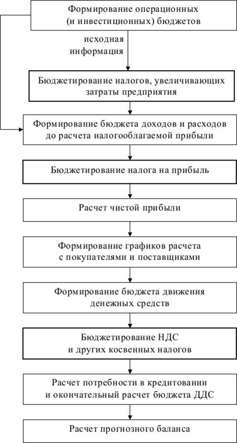 Новицкая те гражданский кодекс рсфср 1922 года