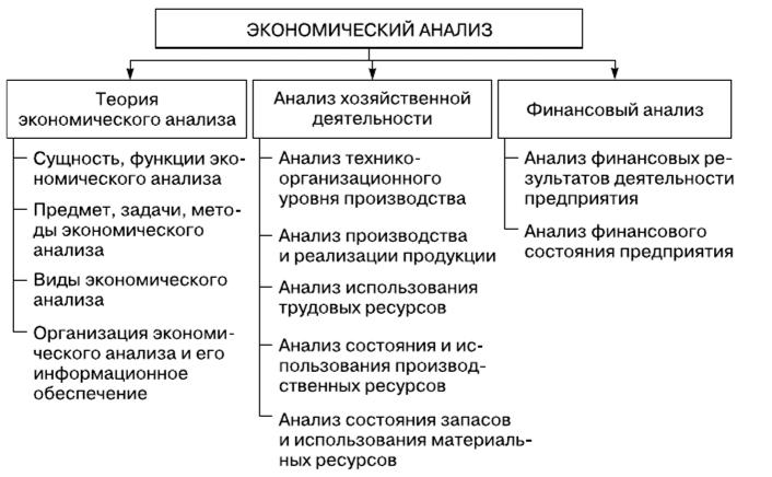 Задачи с решением по финансово экономическому анализу решить задачи в жк рф