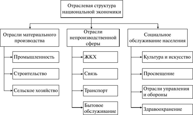 Отраслевая структура национальной экономики: особенности в России