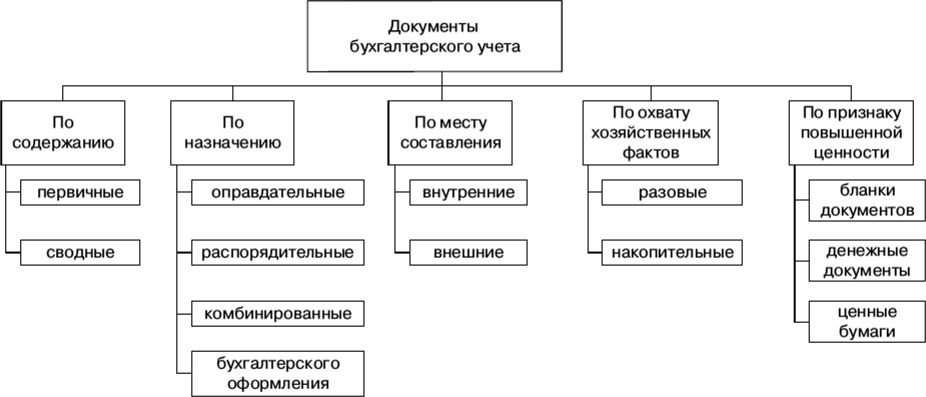 Оправдательный документ в бухгалтерии бухгалтерия мужрп садовая дом 5 подольск