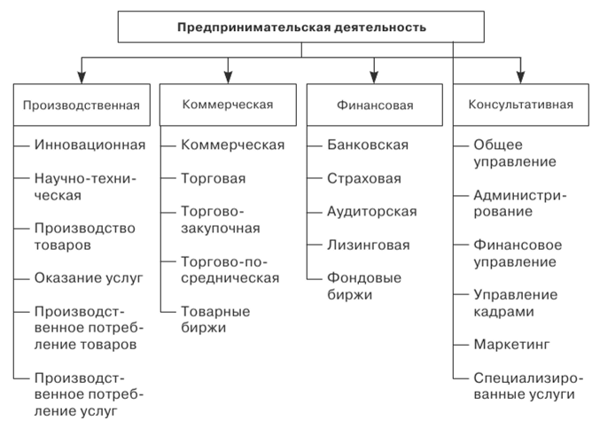 Особенности предпринимательства как вида деятельности