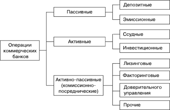 Активные операции банка разновидны по экономическому содержанию.