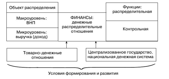 государственный кредит это система распределительных отношений максимальная сумма кредита для физических