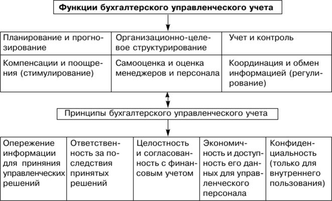 Задачи с решениями управленческий учет эконометрика решение задач скачать