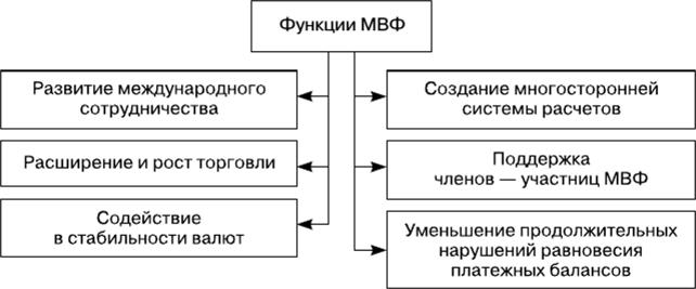 МВФ и ОЭСР. Цели и задачи. МВФ роль в мир фин системе.