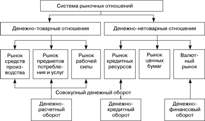 Предприятие в сфере рыночных отношений
