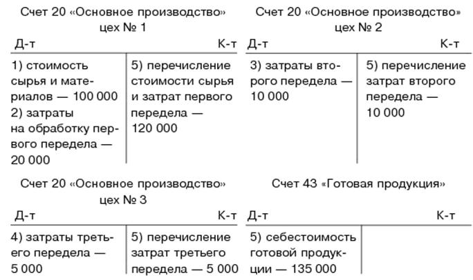 основное производство дебет и кредит кредит после смерти заемщика