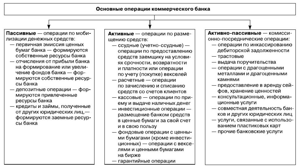 кредиты коммерческих банков банки рязани кредит