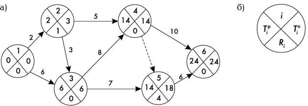 Резервы событий и работ сетевой модели работа по веб камере моделью в анива