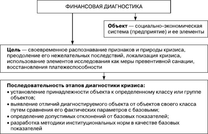 параметры диагностирования банкротства