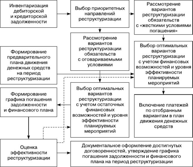 схема реструктуризации кредиторской задолженности