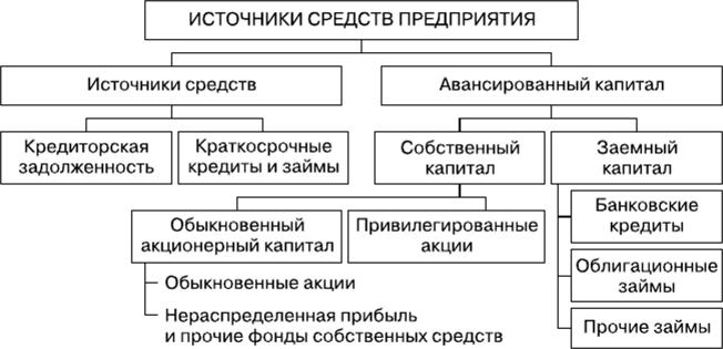 Банковский кредит как источник финансирования
