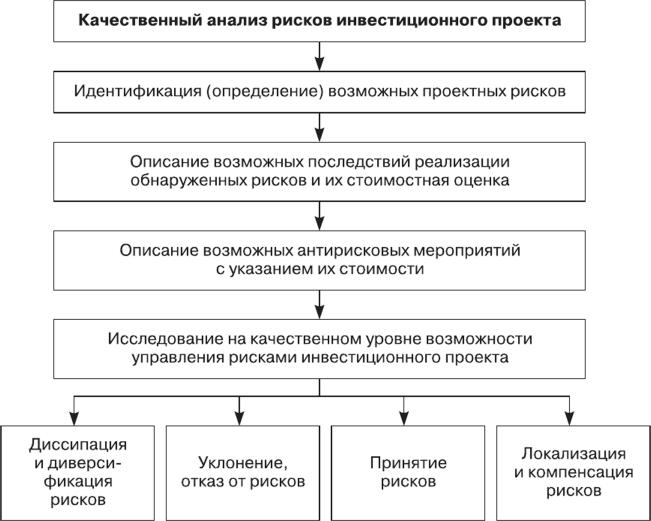 Курсовая управление рисками инвестиционного проекта 2262