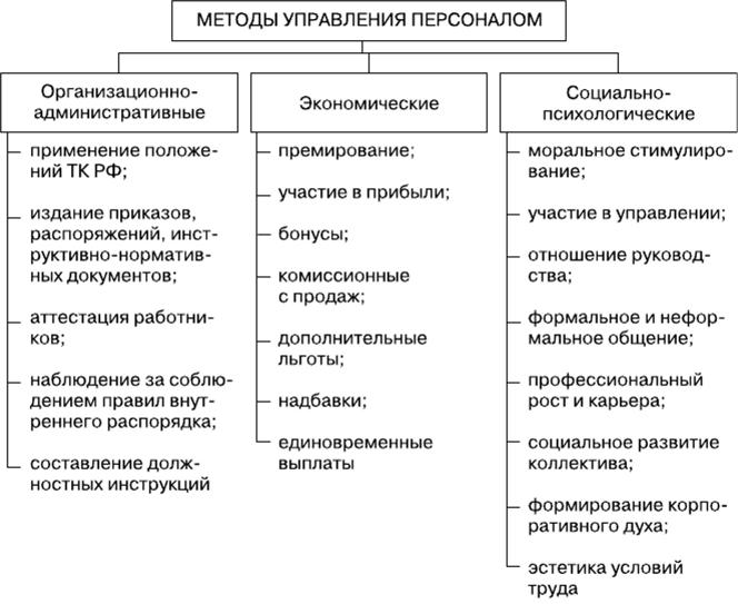 Стиль и методы управления реферат 7996
