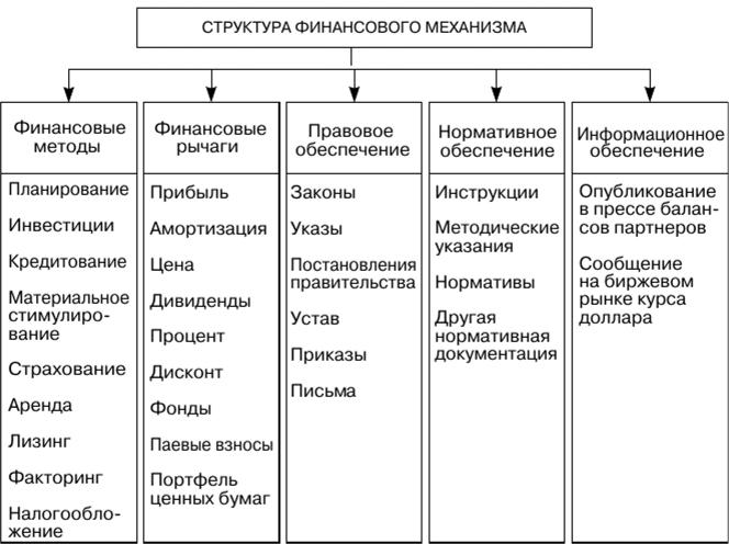 Финансовый механизм предприятия реферат 3021