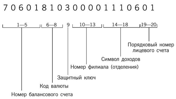Структура номера лицевого счета по учету доходов