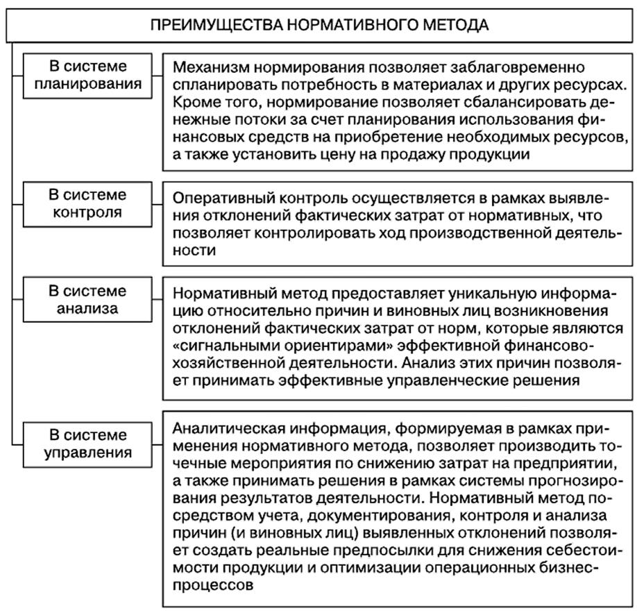 Преимущества нормативного метода учета затрат и исчисления фактической себестоимости продукции