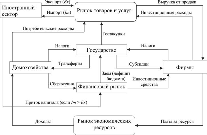 Схема кругооборота продукта, доходов и расходов в четырехсекторной экономике