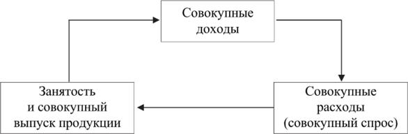 Упрощенная модель кругооборота