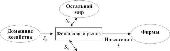 Схема финансовых потоков в макроэкономике