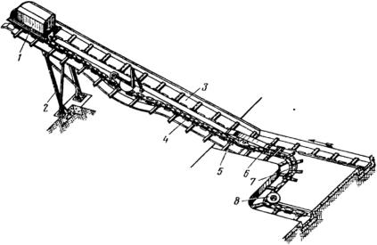 Скребковый транспортер тсн ленточные конвейеры кл
