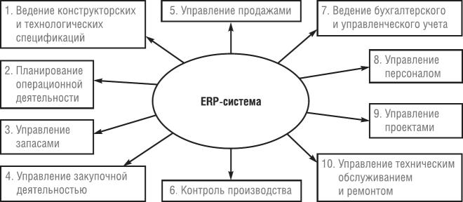 Типовой набор функций, реализуемых ERP-системой мощностей, а также формирование оперативных объемно-календарных планов