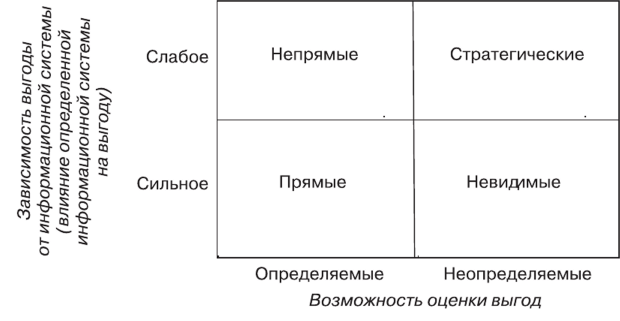 Стратегические выгоды s l i t h