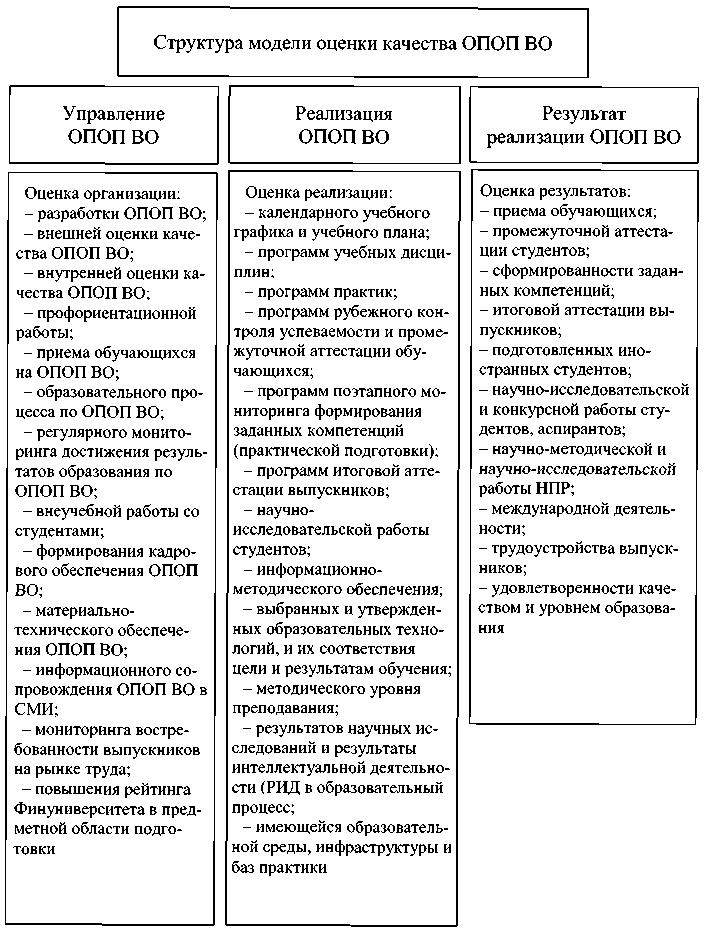 Модели оценки работы заработать онлайн кропоткин